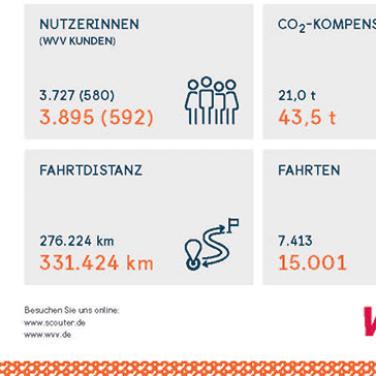 Carsharing_Factsheet_Würzburg